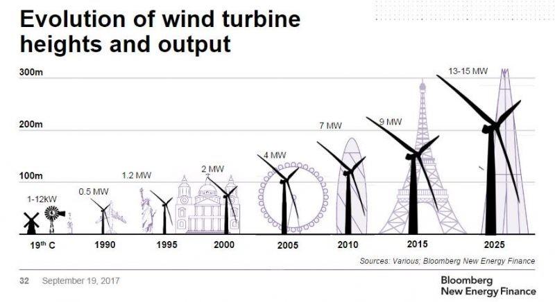 wind blog1
